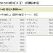 産経大阪杯特別登録