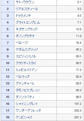 【皐月賞】出走馬分析 サトノクラウン他弥生賞組【2015年】