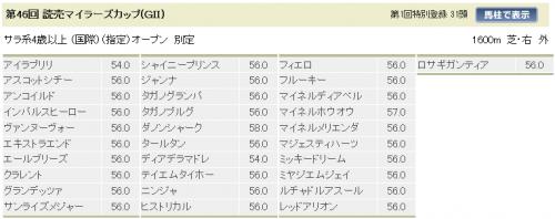 読売マイラーズC特別登録
