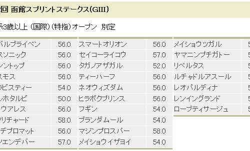 【函館SS】展望 レースローテから本気度を計る!【2015年】