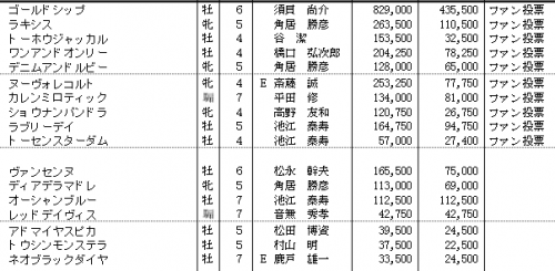 宝塚記念特別登録