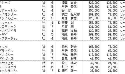 【エプソムC】回顧と宝塚記念2週前展望 穴馬候補がエントリー【2015年】