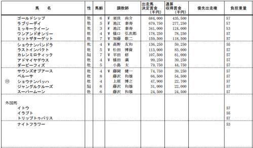 ジャパンカップ2015特別登録