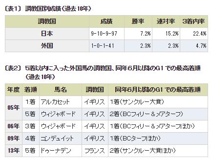 ジャパンカップ2015_外国馬