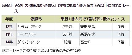 マイルCS_6一番人気