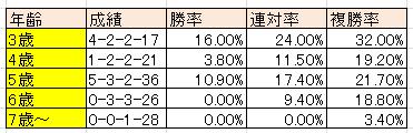 武蔵野S②