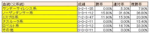 【武蔵野ステークス】データ分析した結果、3歳馬に注目!特注馬を事前予想【2015年】