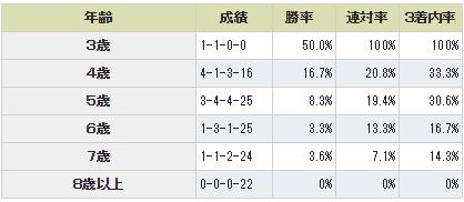 【中山大障害|2015年】データ分析と中間予想!