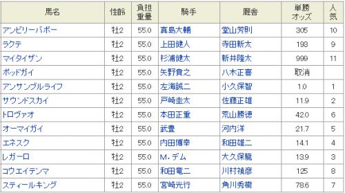 【全日本2歳優駿|2015年】 全頭分析と最終予想!