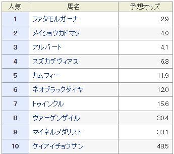 ステイヤーズS_予想オッズ