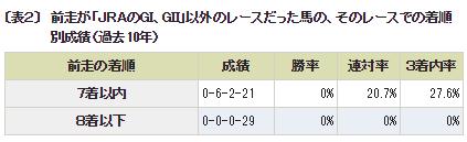 ステイヤーズS_前走G1G2以外