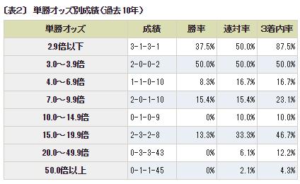 チャンピオンズC_2単勝オッズ