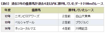 チャンピオンズC_4ダ2100m実績