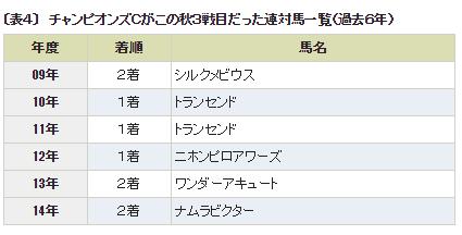 チャンピオンズC_5秋3戦目