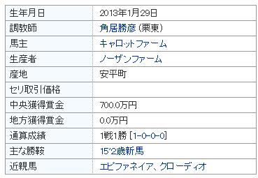 【朝日杯フューチュリティステークス|2015年】リオンディーズは好走するのか予想!