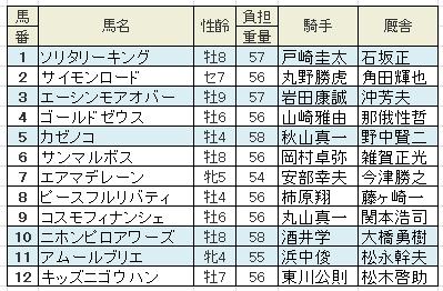 【名古屋グランプリ|2015年】 全頭分析と最終予想!◎ソリタリーキング