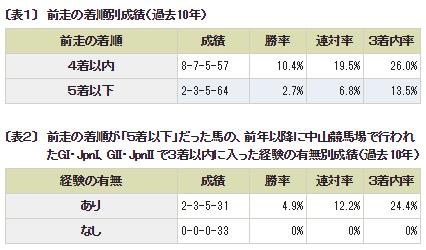有馬記念_データ分析1