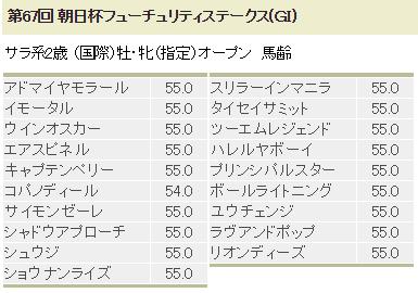 朝日杯フューチュリティステークス2
