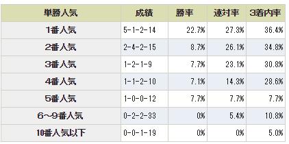第138回 農林水産省賞典 中山大障害3