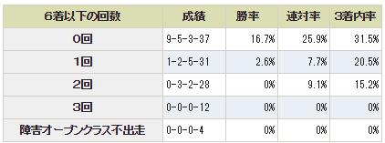第138回 農林水産省賞典 中山大障害4