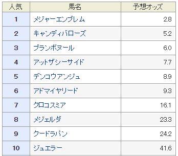阪神ジュベナイルフィリーズ_1単勝人気オッズ