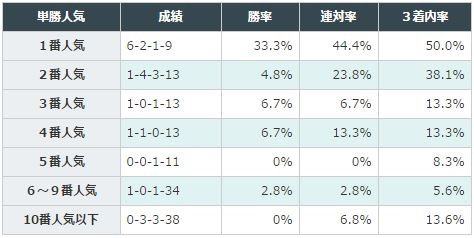 シルクロードS2016データ分析_2単勝人気
