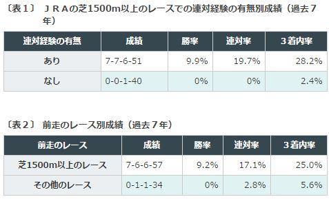 フェアリーs2016_データ1芝1500m以上
