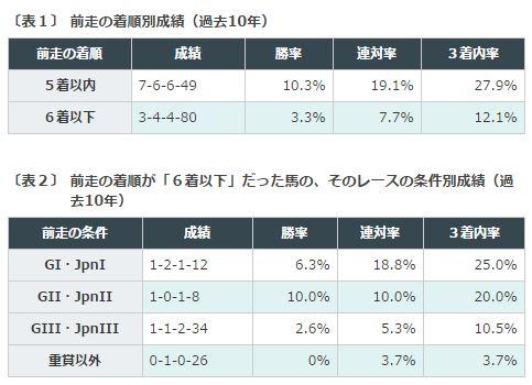 中山金杯2016データ分析1