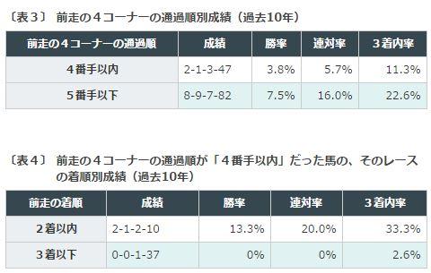 中山金杯2016データ分析2