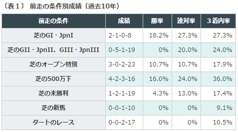 京成杯2016データ分析1前走