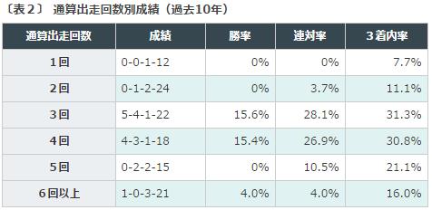 京成杯2016データ分析2キャリア
