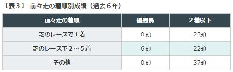 京成杯2016データ分析3勝ち馬