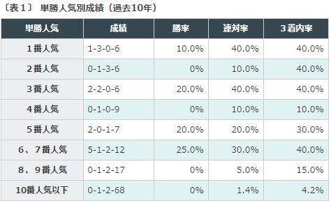 京都金杯2016データ分析1単勝人気