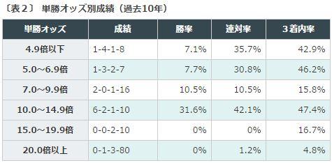 京都金杯2016データ分析2単勝オッズ