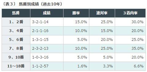 京都金杯2016データ分析3馬番