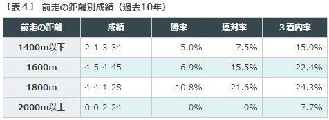 京都金杯2016データ分析4前走2000m未満