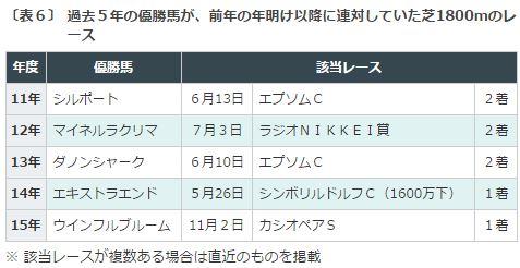京都金杯2016データ分析5芝1800m実績