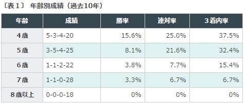 日経新春杯データ分析_1年齢
