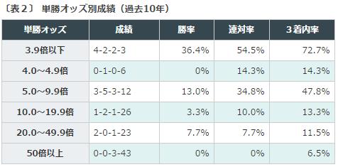 日経新春杯データ分析_2単勝オッズ