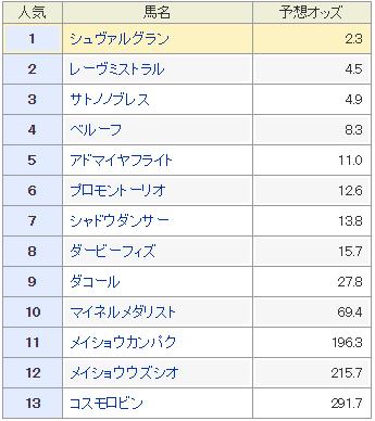 日経新春杯データ分析_2単勝オッズnetkeiba