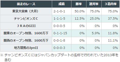 東海Sデータ分析_2前走