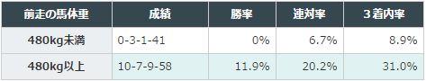 AJCCデータ分析_1馬体重