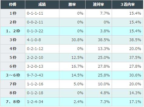 AJCCデータ分析_4枠順