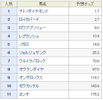 きさらぎ賞2016データ分析予想オッズ