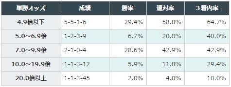 きさらぎ賞2016データ分析1オッズ