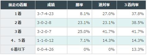 きさらぎ賞2016データ分析2前走3着以内