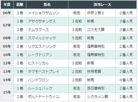 きさらぎ賞2016データ分析3単勝2-4番人気