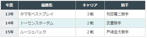 きさらぎ賞2016データ分析4騎手