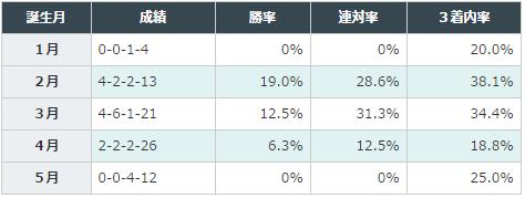 きさらぎ賞2016データ分析5誕生月