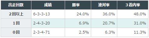 中山記念2016データ分析1G1出走回数